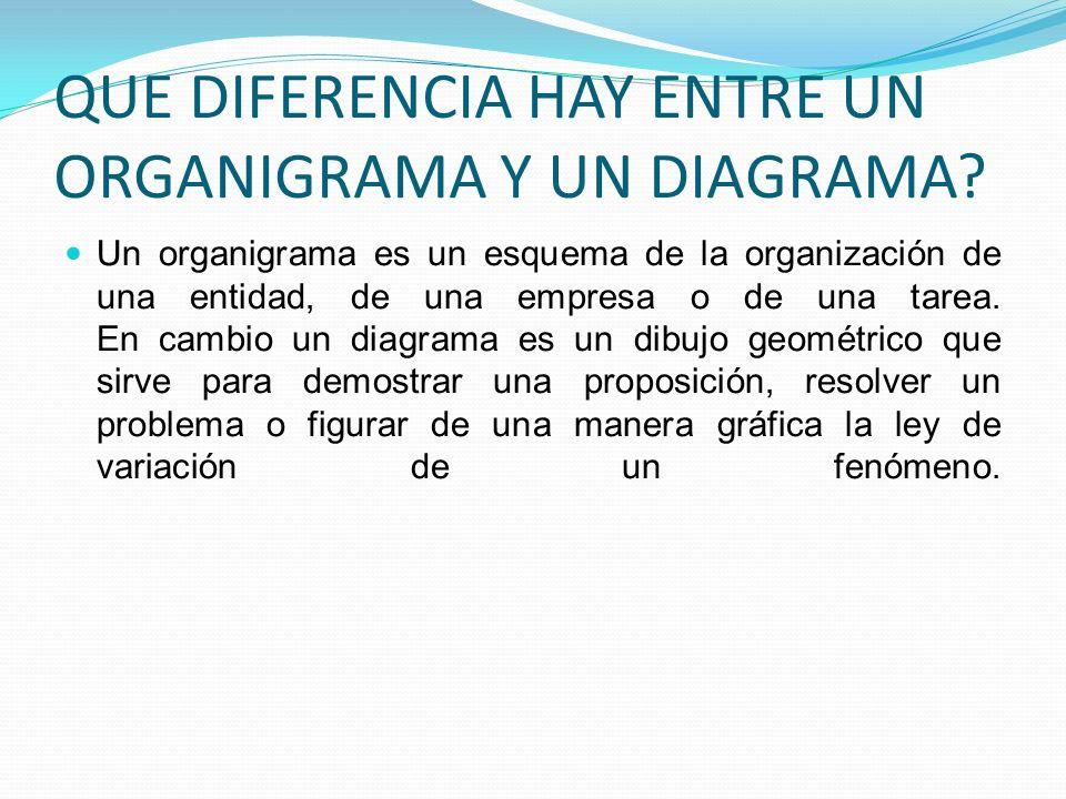 QUE DIFERENCIA HAY ENTRE UN ORGANIGRAMA Y UN DIAGRAMA? Un organigrama es un esquema de la organización de una entidad, de una empresa o de una tarea.