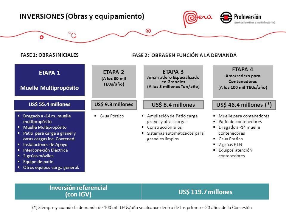 (*) Siempre y cuando la demanda de 100 mil TEUs/año se alcance dentro de los primeros 20 años de la Concesión US$ 55.4 millones ETAPA 1 Muelle Multipr