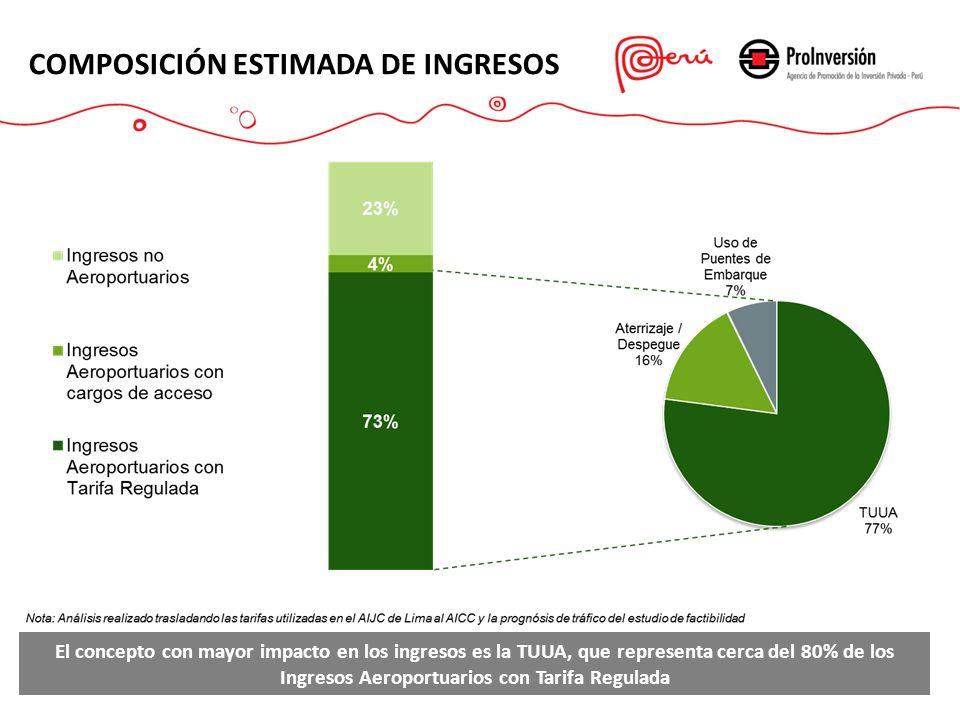 10 COMPOSICIÓN ESTIMADA DE INGRESOS El concepto con mayor impacto en los ingresos es la TUUA, que representa cerca del 80% de los Ingresos Aeroportuar