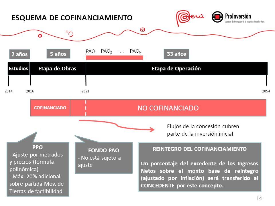 14 ESQUEMA DE COFINANCIAMIENTO Etapa de ObrasEtapa de Operación Estudios 2014 2016 20212054 2 años 5 años 33 años Flujos de la concesión cubren parte