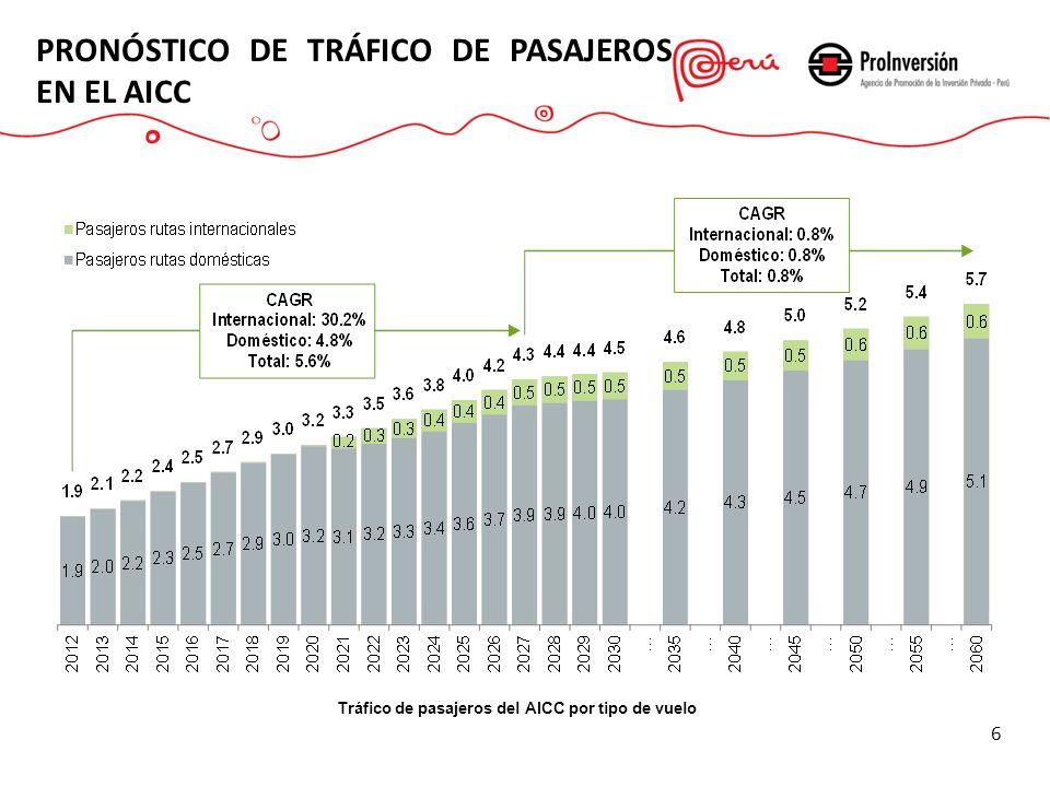 PRONÓSTICO DE TRÁFICO DE PASAJEROS EN EL AICC 6 Tráfico de pasajeros del AICC por tipo de vuelo