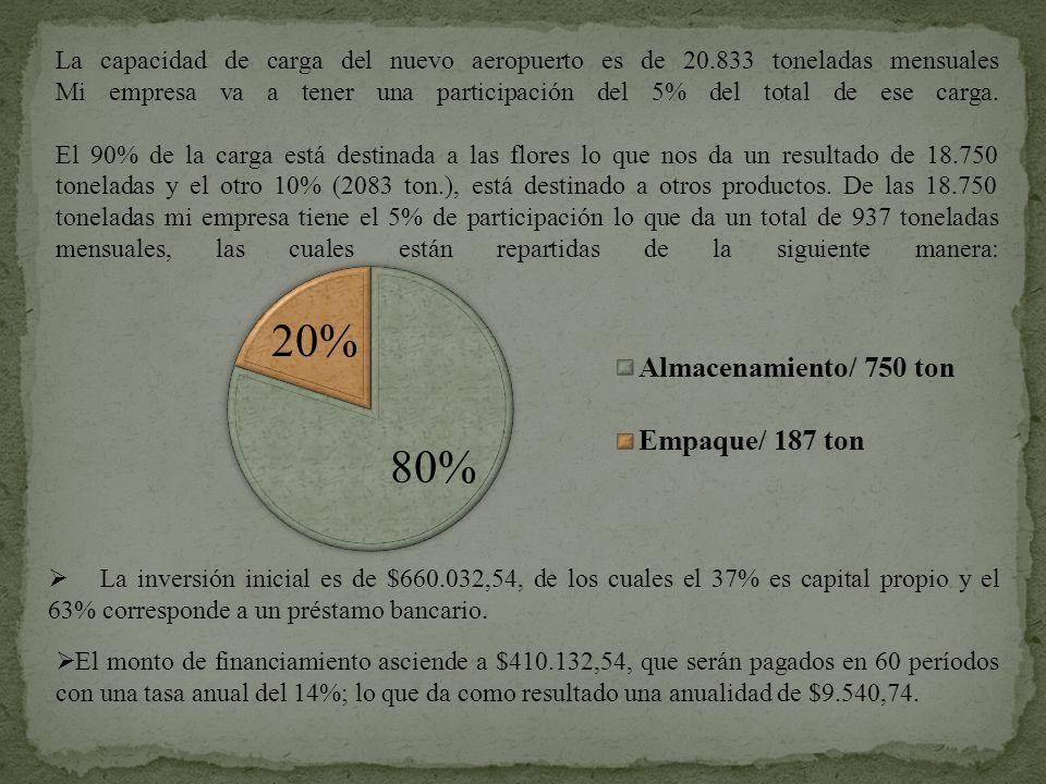 La inversión inicial es de $660.032,54, de los cuales el 37% es capital propio y el 63% corresponde a un préstamo bancario. La capacidad de carga del