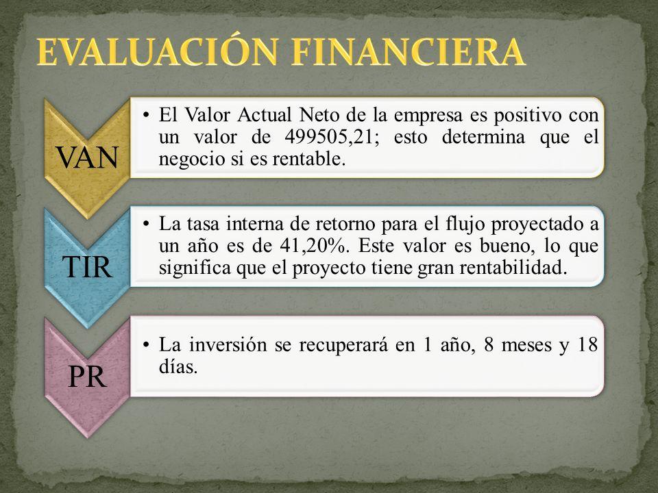 VAN El Valor Actual Neto de la empresa es positivo con un valor de 499505,21; esto determina que el negocio si es rentable. TIR La tasa interna de ret