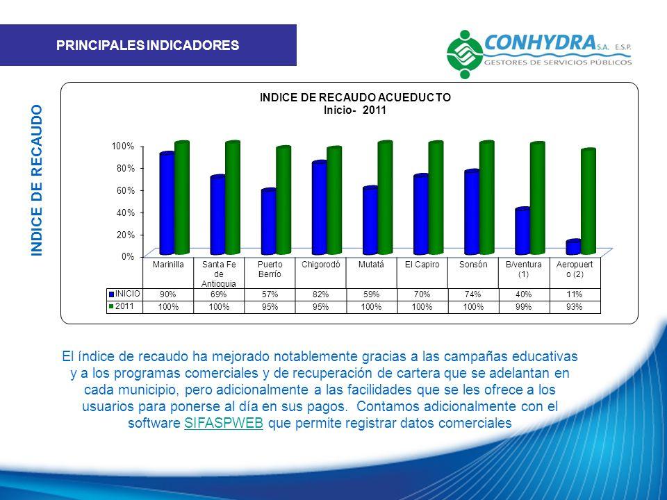 El índice de recaudo ha mejorado notablemente gracias a las campañas educativas y a los programas comerciales y de recuperación de cartera que se adel