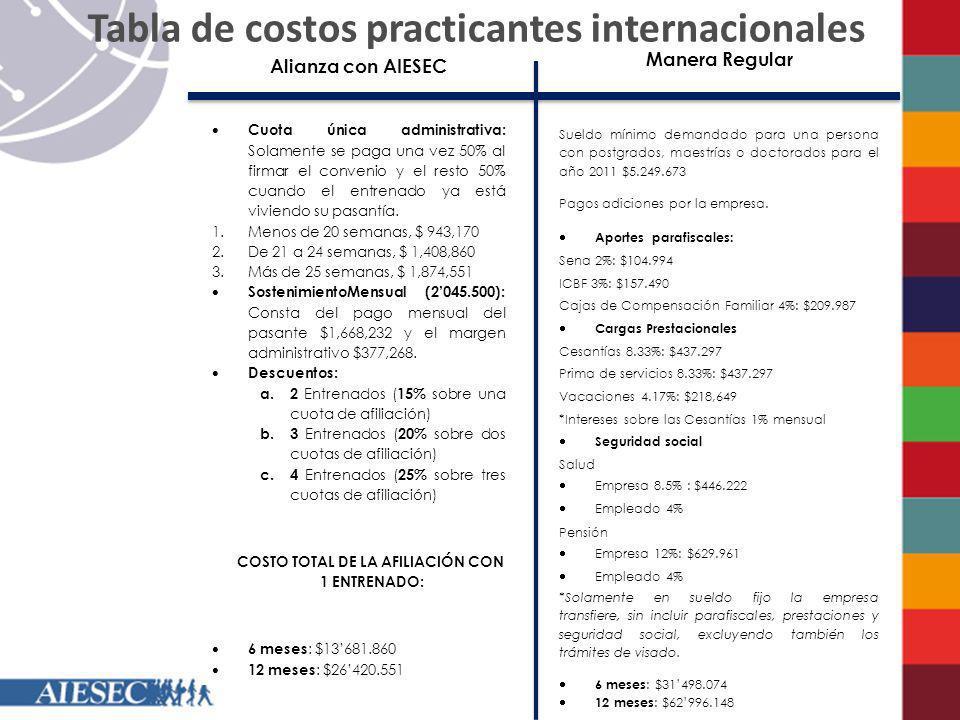 Tabla de costos practicantes internacionales Manera Regular Sueldo mínimo demandado para una persona con postgrados, maestrías o doctorados para el añ