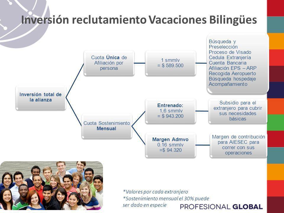 Inversión reclutamiento Vacaciones Bilingües Inversión total de la alianza Cuota Sostenimiento Mensual Entrenado: 1,6 smmlv = $ 943.200 Subsidio para