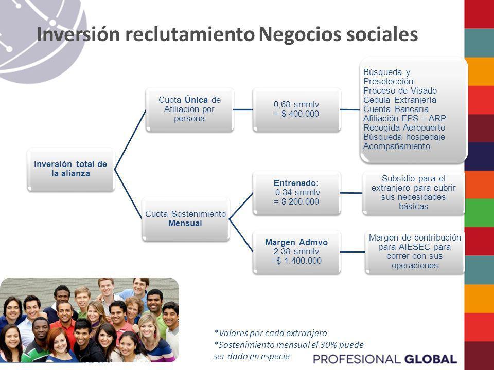Inversión total de la alianza Cuota Sostenimiento Mensual Entrenado: 0.34 smmlv = $ 200.000 Subsidio para el extranjero para cubrir sus necesidades bá