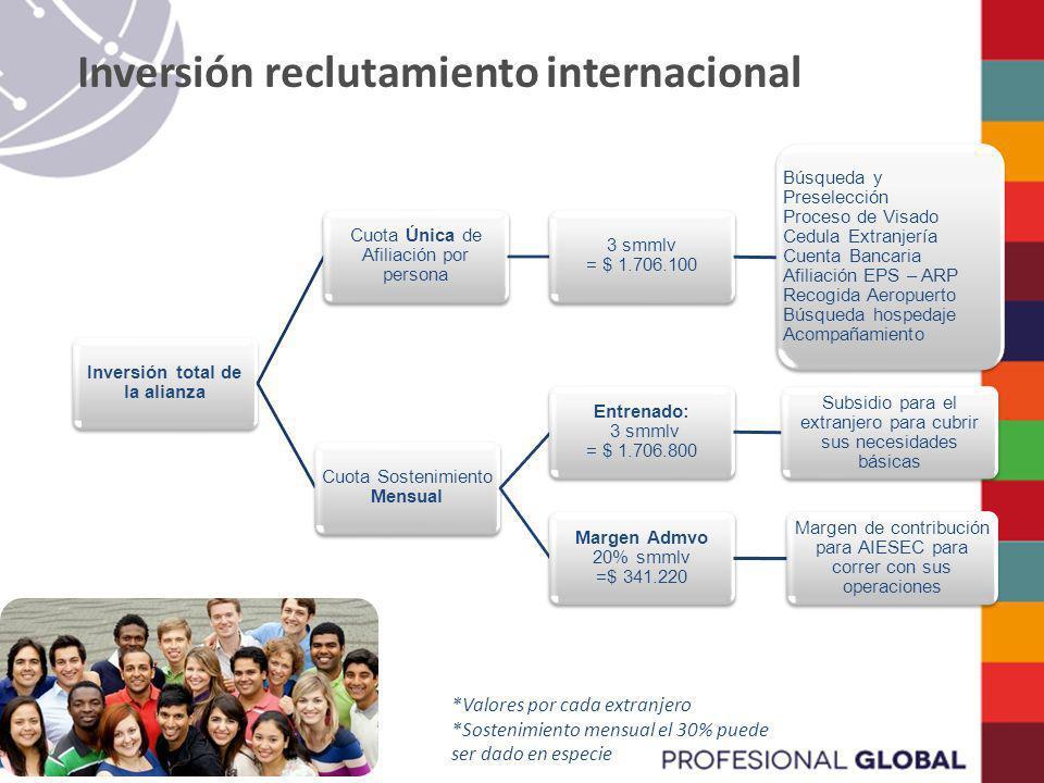 Inversión reclutamiento internacional Inversión total de la alianza Cuota Sostenimiento Mensual Entrenado: 3 smmlv = $ 1.706.800 Subsidio para el extr