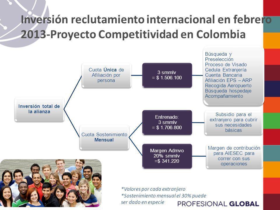 Inversión reclutamiento internacional en febrero 2013-Proyecto Competitividad en Colombia Inversión total de la alianza Cuota Sostenimiento Mensual En