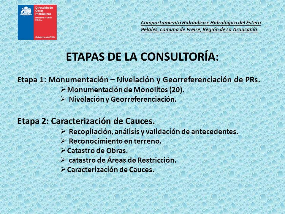 ETAPAS DE LA CONSULTORÍA: Etapa 1: Monumentación – Nivelación y Georreferenciación de PRs. Monumentación de Monolitos (20). Nivelación y Georreferenci