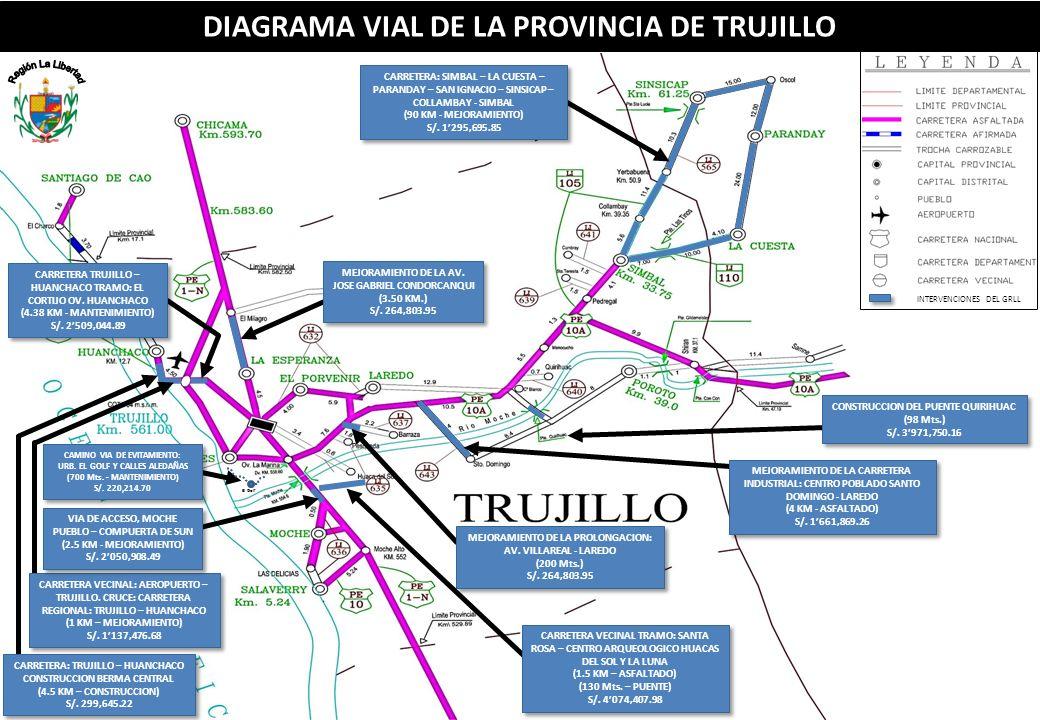 DIAGRAMA VIAL DE LA PROVINCIA DE TRUJILLO INTERVENCIONES DEL GRLL CARRETERA: TRUJILLO – HUANCHACO CONSTRUCCION BERMA CENTRAL (4.5 KM – CONSTRUCCION) S