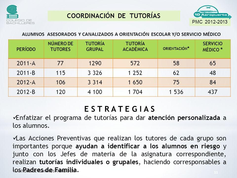 PERÍODO NÚMERO DE TUTORES TUTORÍA GRUPAL TUTORÍA ACADÉMICA ORIENTACIÓN * SERVICIO MÉDICO * 2011-A7712905725865 2011-B1153 3261 2526248 2012-A1063 3141 6507584 2012-B1204 1001 7041 536437 E S T R A T E G I A S Enfatizar el programa de tutorías para dar atención personalizada a los alumnos.