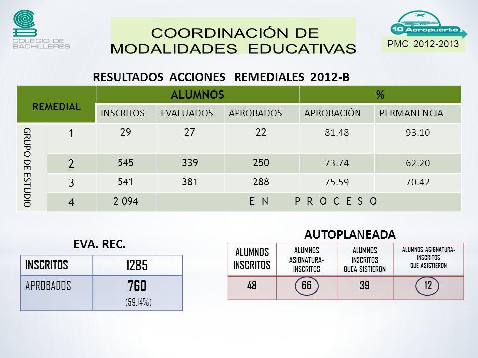 13 PMC 2012-2013 REMEDIAL ALUMNOS% INSCRITOSEVALUADOSAPROBADOSAPROBACIÓNPERMANENCIA GRUPO DE ESTUDIO 1 292722 81.4893.10 2 545339250 73.7462.20 3 541381288 75.5970.42 4 2 094 E N P R O C E S O RESULTADOS ACCIONES REMEDIALES 2012-B INSCRITOS 1285 APROBADOS 760 (59.14%) EVA.
