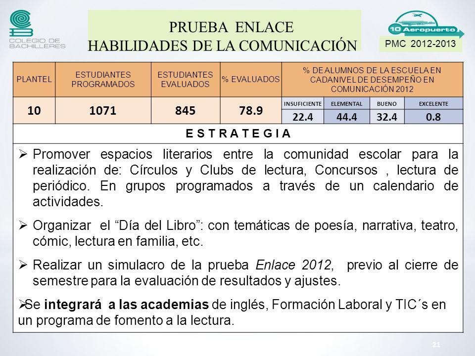 PLANTEL ESTUDIANTES PROGRAMADOS ESTUDIANTES EVALUADOS % EVALUADOS % DE ALUMNOS DE LA ESCUELA EN CADANIVEL DE DESEMPEÑO EN COMUNICACIÓN 2012 10107184578.9 INSUFICIENTEELEMENTALBUENOEXCELENTE 22.444.432.40.8 E S T R A T E G I A Promover espacios literarios entre la comunidad escolar para la realización de: Círculos y Clubs de lectura, Concursos, lectura de periódico.