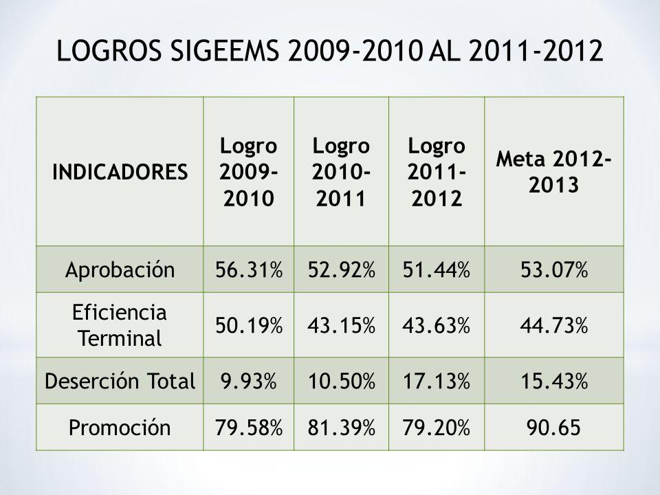 INDICADORES Logro 2009- 2010 Logro 2010- 2011 Logro 2011- 2012 Meta 2012- 2013 Aprobación56.31%52.92%51.44%53.07% Eficiencia Terminal 50.19%43.15%43.63%44.73% Deserción Total9.93%10.50%17.13%15.43% Promoción79.58%81.39%79.20%90.65 LOGROS SIGEEMS 2009-2010 AL 2011-2012