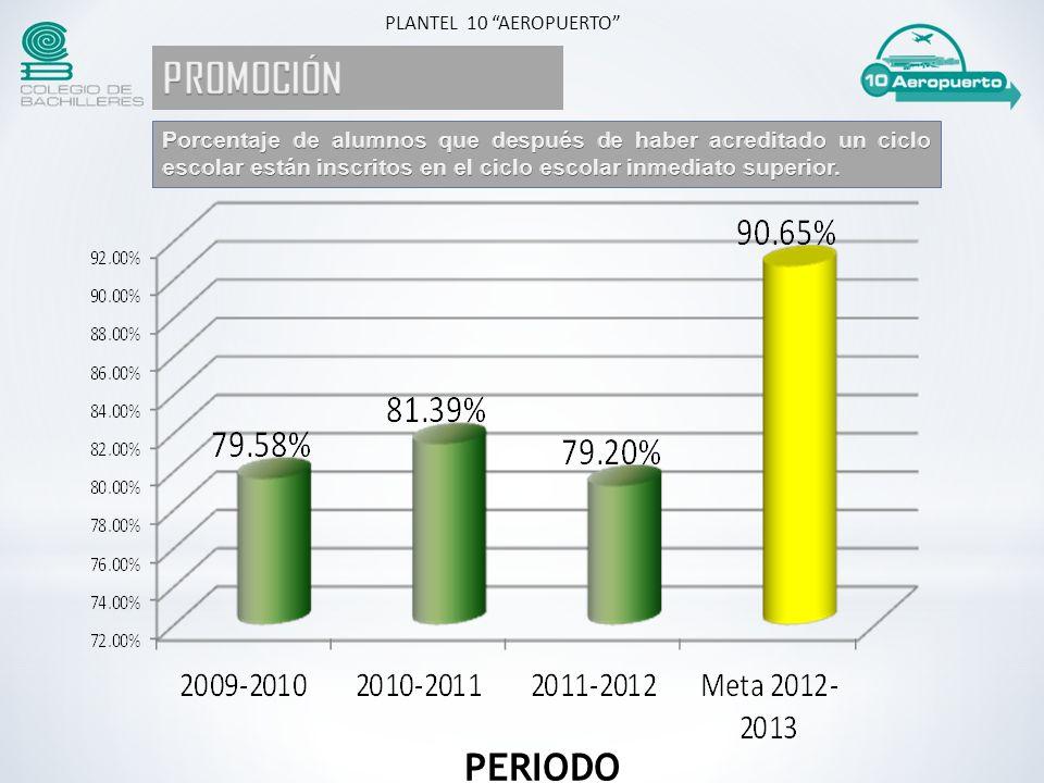 PERIODO PLANTEL 10 AEROPUERTO