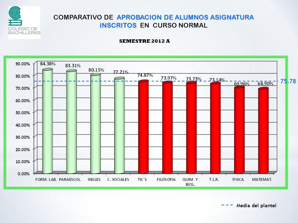 APROBACION DE ALUMNOS ASIGNATURA INSCRITOS COMPARATIVO DE APROBACION DE ALUMNOS ASIGNATURA INSCRITOS EN CURSO NORMAL SEMESTRE 2012 A Media del plantel 75.78