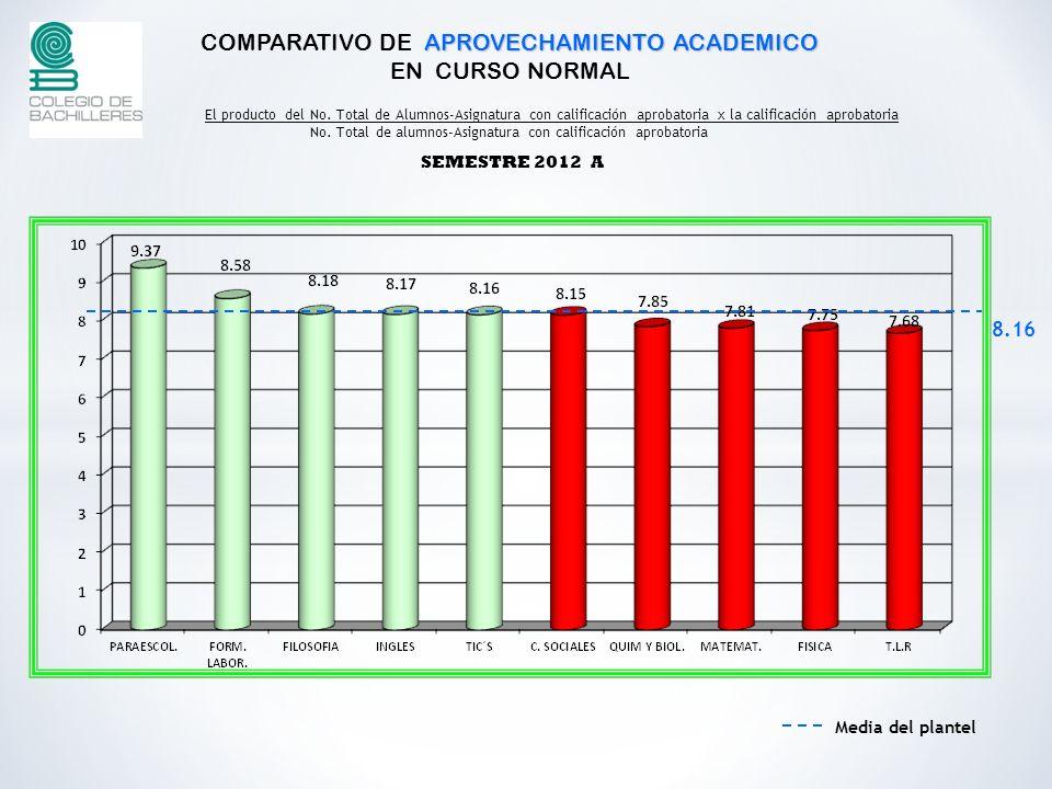 APROVECHAMIENTO ACADEMICO COMPARATIVO DE APROVECHAMIENTO ACADEMICO EN CURSO NORMAL SEMESTRE 2012 A El producto del No.