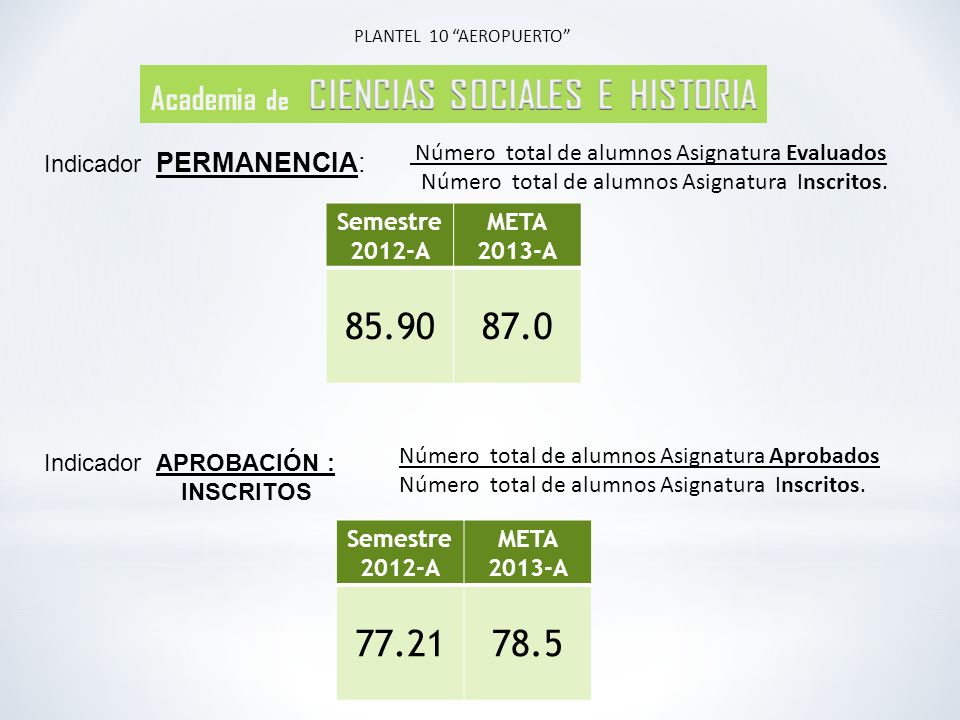 Semestre 2012-A META 2013-A 85.9087.0 Número total de alumnos Asignatura Evaluados Número total de alumnos Asignatura Inscritos.