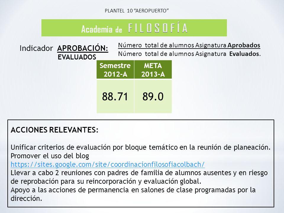 PLANTEL 10 AEROPUERTO Número total de alumnos Asignatura Aprobados Número total de alumnos Asignatura Evaluados.