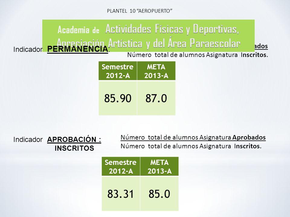 Número total de alumnos Asignatura Evaluados Número total de alumnos Asignatura Inscritos.