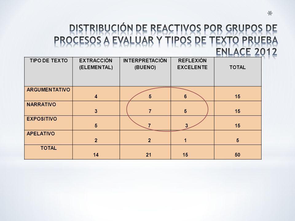 TIPO DE TEXTO EXTRACCIÓN (ELEMENTAL) INTERPRETACIÓN (BUENO) REFLEXIÓN EXCELENTETOTAL ARGUMENTATIVO 4 5 6 15 NARRATIVO 3 7 515 EXPOSITIVO 5 7 315 APELATIVO 2 2 15 TOTAL 14 21 1550