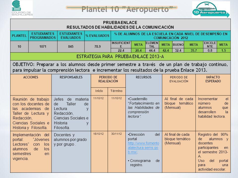 PRUEBA ENLACE RESULTADOS DE HABILIDADES DE LA COMUNICACIÓN PLANTEL ESTUDIANTES PROGRAMADOS ESTUDIANTES EVALUADOS % EVALUADOS % DE ALUMNOS DE LA ESCUELA EN CADA NIVEL DE DESEMPEÑO EN COMUNICACIÓN 2012 10107184578.9 INSUFICIENT E META ELEMEN TAL METABUENOMETA EXCELE NTE META 22.420.444.442.432.435.70.81.5 ESTRATEGIA PARA PRUEBA ENLACE 2013-A OBJETIVO: Preparar a los alumnos desde primer semestre a través de un plan de trabajo continuo, para impulsar la comprensión lectora e incrementar los resultados de la prueba Enlace 2013.