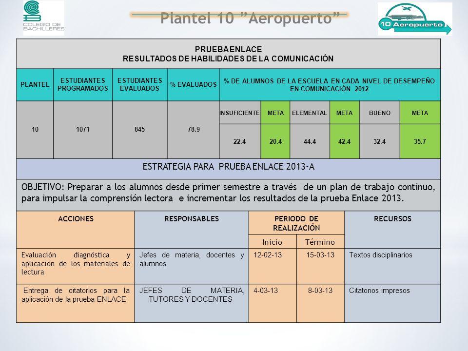 PRUEBA ENLACE RESULTADOS DE HABILIDADES DE LA COMUNICACIÓN PLANTEL ESTUDIANTES PROGRAMADOS ESTUDIANTES EVALUADOS % EVALUADOS % DE ALUMNOS DE LA ESCUELA EN CADA NIVEL DE DESEMPEÑO EN COMUNICACIÓN 2012 10107184578.9 INSUFICIENTEMETAELEMENTALMETABUENOMETA 22.420.444.442.432.435.7 ESTRATEGIA PARA PRUEBA ENLACE 2013-A OBJETIVO: Preparar a los alumnos desde primer semestre a través de un plan de trabajo continuo, para impulsar la comprensión lectora e incrementar los resultados de la prueba Enlace 2013.