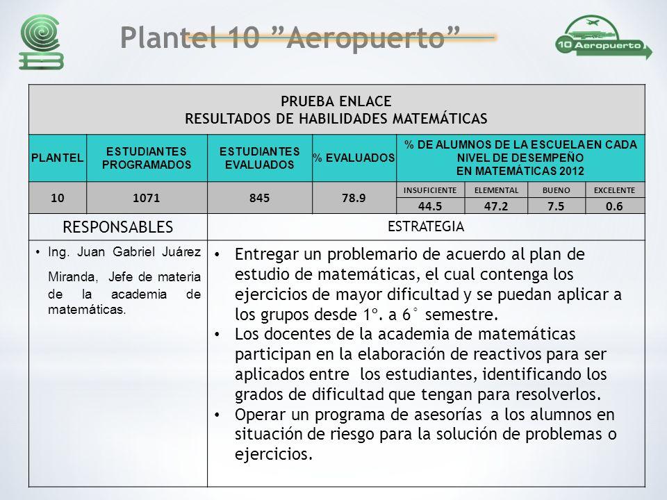 PRUEBA ENLACE RESULTADOS DE HABILIDADES MATEMÁTICAS PLANTEL ESTUDIANTES PROGRAMADOS ESTUDIANTES EVALUADOS % EVALUADOS % DE ALUMNOS DE LA ESCUELA EN CADA NIVEL DE DESEMPEÑO EN MATEMÁTICAS 2012 10107184578.9 INSUFICIENTEELEMENTALBUENOEXCELENTE 44.547.27.50.6 RESPONSABLES ESTRATEGIA Ing.