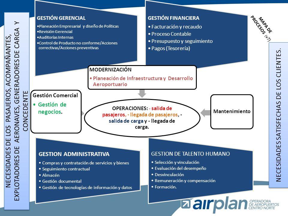 INDICADORES SEGURIDAD OPERACIONAL PARA EL 2013 2013 INCIDENTES OPERACIONA-LES LADO AIRE ACCIDENTE OPERACIONA- LES LADO AIRE INCIDENTES OPERACIONA- LES LADO TIERRA ACCIDENTES OPERACIONA- LES LADO TIERRA IMPACTOS DENTRO DEL AEROPUERTO CON AVES O FAUNA INFRACCIONES A LA NORMATIVA DISPUESTA PLAN OPERATIVO # OPERACIONES AÑO INDICE DE FRECUENCIA POR 10000 OPERACIONES SKRG SKMD SKMR SKLC SKUI SKCZ TOTAL META: –Reducir anualmente un 15 % los incidentes en lado aire en cada aeropuerto –Reducir anualmente un 15 % los accidentes en lado aire en cada aeropuerto hasta alcanzar los NASO –Tener máximo los siguientes impactos dentro de cada aeropuerto con aves o fauna por cada 10000 operaciones en 2014: SKRG, 3; SKMD, 8.19; SKMR, 6.83; SKLC, 8.9; SKCZ, mantener en 3.
