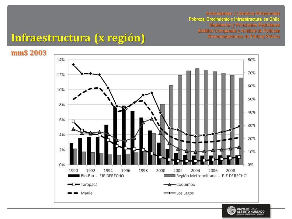Infraestructura (x región) mm$ 2003 Antecedentes y Literatura Relacionada Pobreza, Crecimiento e Infraestructura en Chile Modelación y Principales Resultados Estática Comparada y Análisis de Políticas Recomendaciones de Política Pública