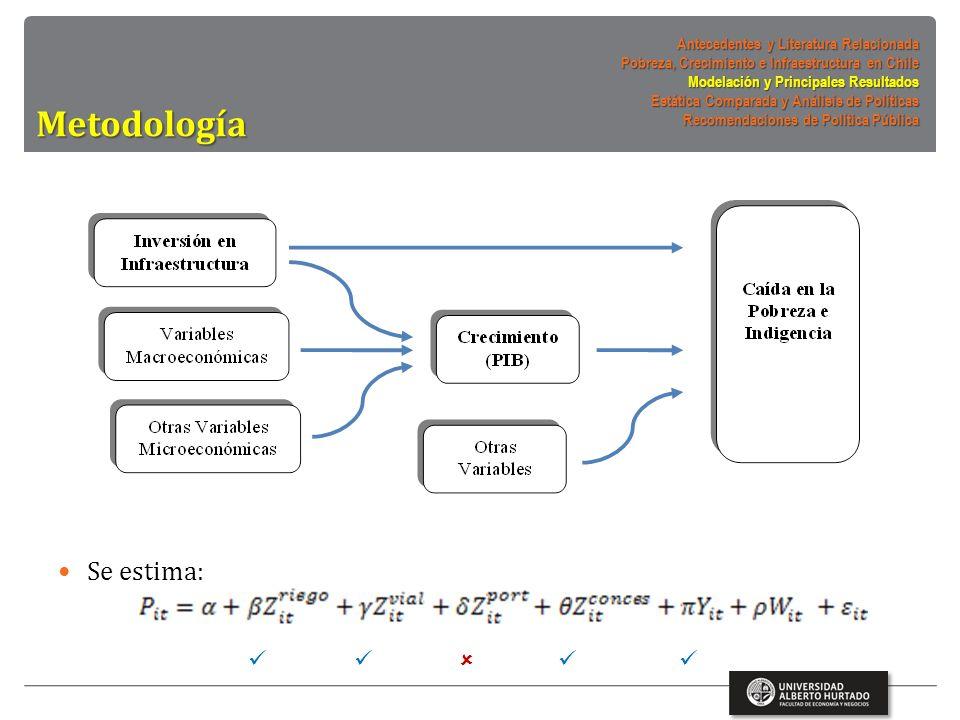 Se estima: Metodología Antecedentes y Literatura Relacionada Pobreza, Crecimiento e Infraestructura en Chile Modelación y Principales Resultados Estática Comparada y Análisis de Políticas Recomendaciones de Política Pública