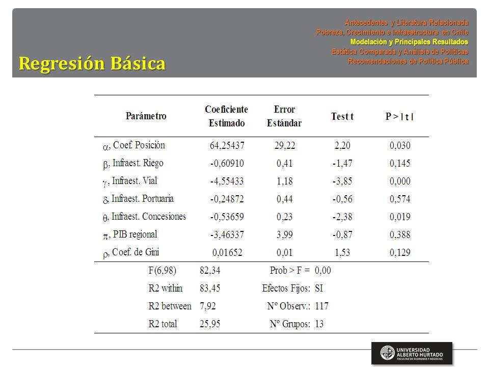 Regresión Básica Antecedentes y Literatura Relacionada Pobreza, Crecimiento e Infraestructura en Chile Modelación y Principales Resultados Estática Comparada y Análisis de Políticas Recomendaciones de Política Pública