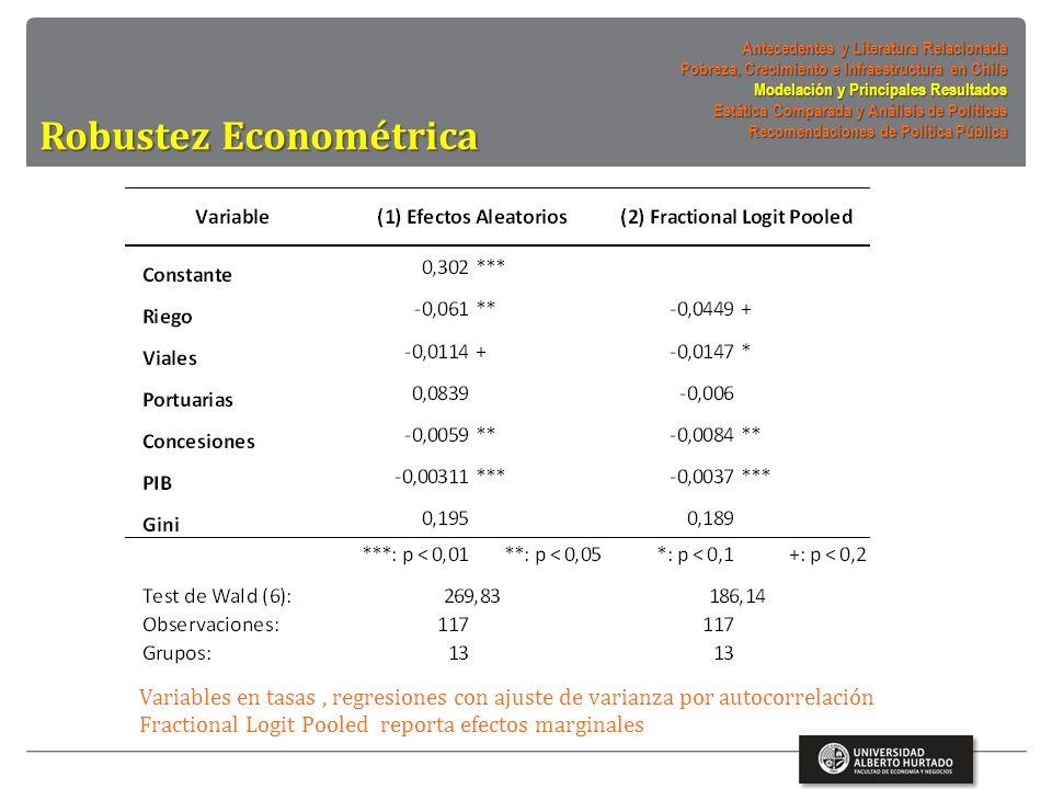 Robustez Econométrica Variables en tasas, regresiones con ajuste de varianza por autocorrelación Fractional Logit Pooled reporta efectos marginales Antecedentes y Literatura Relacionada Pobreza, Crecimiento e Infraestructura en Chile Modelación y Principales Resultados Estática Comparada y Análisis de Políticas Recomendaciones de Política Pública
