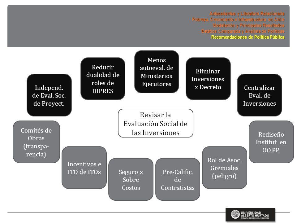 Revisar la Evaluación Social de las Inversiones Comités de Obras (transpa- rencia) Incentivos e ITO de ITOs Seguro x Sobre Costos Pre-Calific.