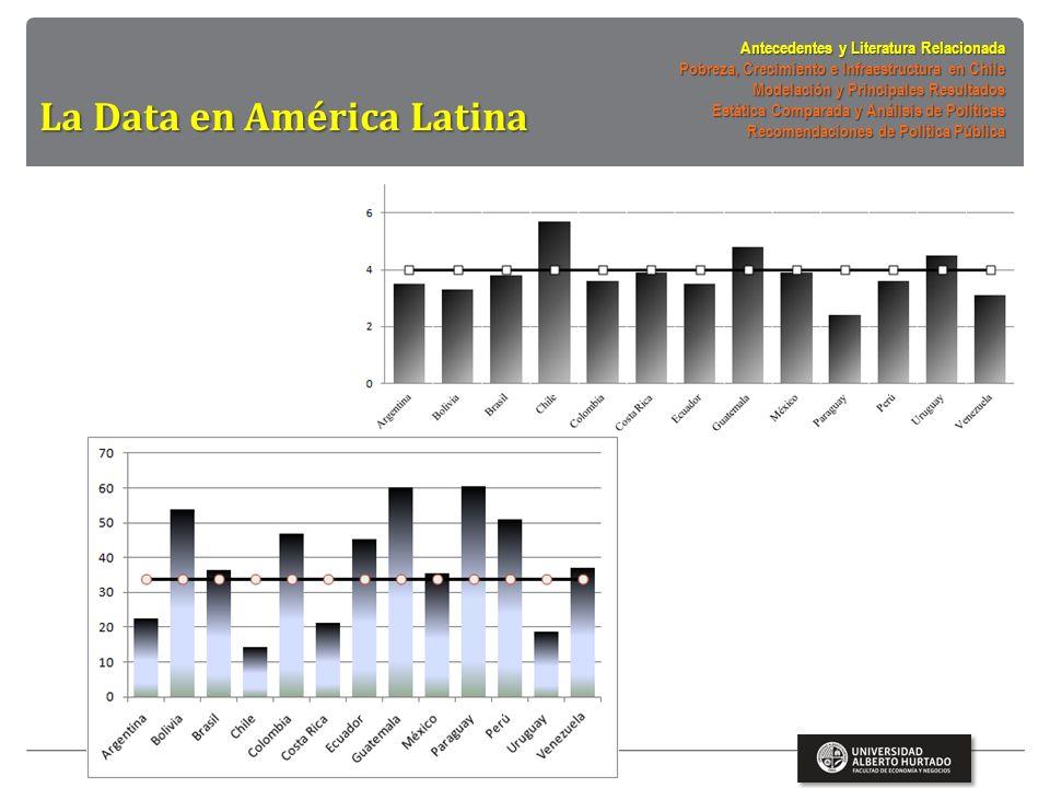 La Data Antecedentes y Literatura Relacionada Pobreza, Crecimiento e Infraestructura en Chile Modelación y Principales Resultados Estática Comparada y Análisis de Políticas Recomendaciones de Política Pública