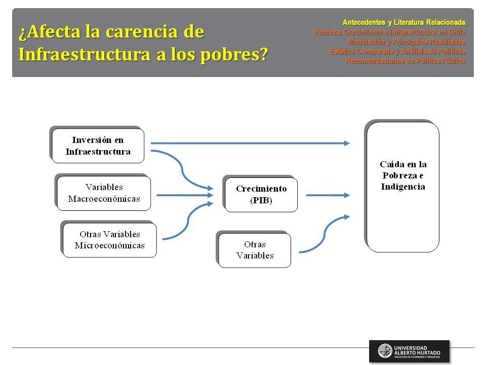 Chile muestra elevadas tasas de inversión en infraestructura o Obras públicas: carreteras, riego, puertos y aeropuertos (públicas o PPPs) o Otras inversiones en SS básicos o Carencia en algunos SS públicos: escuelas y hospitales ¿Qué impacto han tenido estas inversiones en infraestructura sobre los indicadores de pobreza?