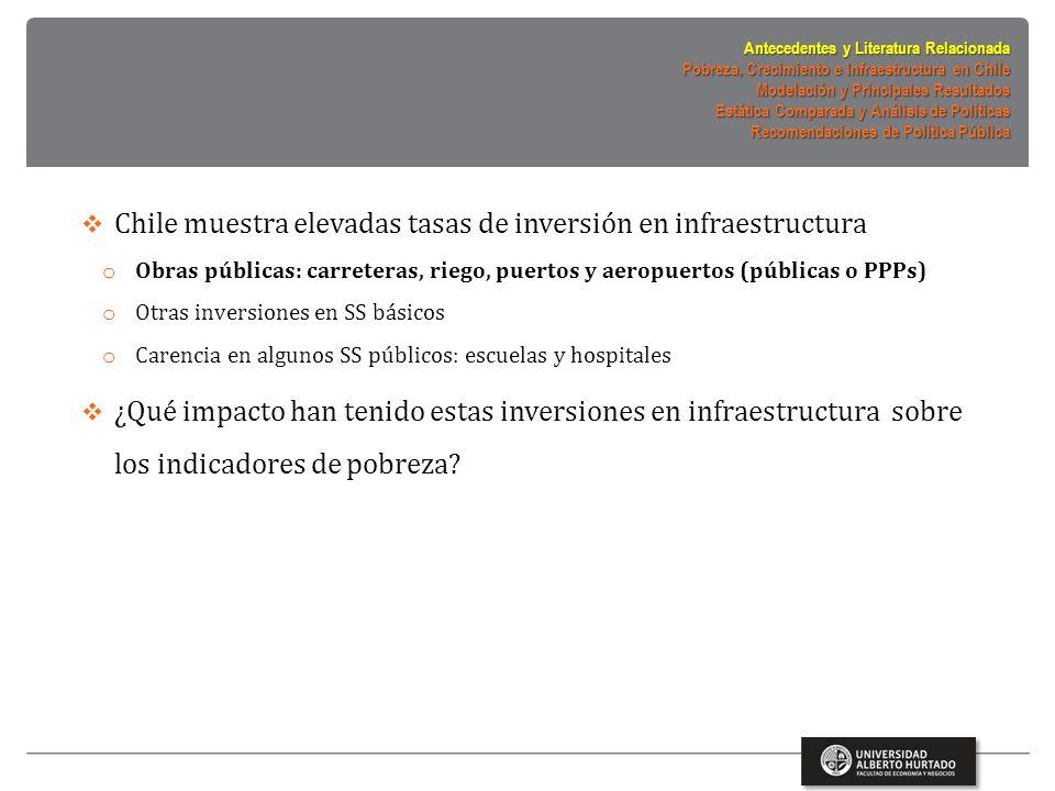 Chile muestra elevadas tasas de inversión en infraestructura o Obras públicas: carreteras, riego, puertos y aeropuertos (públicas o PPPs) o Otras inversiones en SS básicos o Carencia en algunos SS públicos: escuelas y hospitales ¿Qué impacto han tenido estas inversiones en infraestructura sobre los indicadores de pobreza