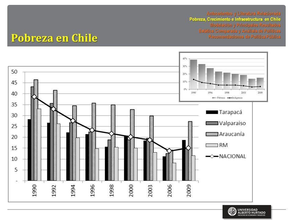 PIB por regiones mm$ 2003 Antecedentes y Literatura Relacionada Pobreza, Crecimiento e Infraestructura en Chile Modelación y Principales Resultados Estática Comparada y Análisis de Políticas Recomendaciones de Política Pública