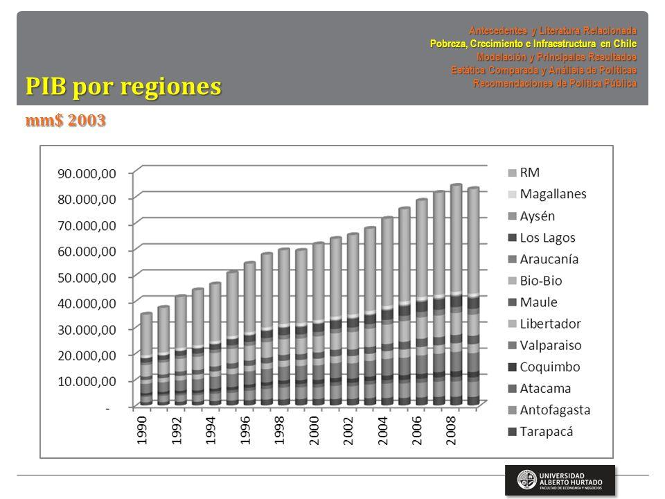 Infraestructura (x tipo) mm$ 2003 Antecedentes y Literatura Relacionada Pobreza, Crecimiento e Infraestructura en Chile Modelación y Principales Resultados Estática Comparada y Análisis de Políticas Recomendaciones de Política Pública