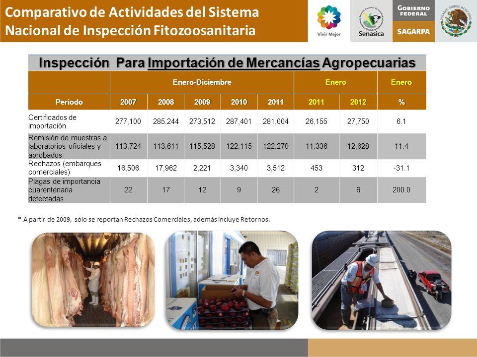 Comparativo de Actividades del Sistema Nacional de Inspección Fitozoosanitaria * A partir de 2009, sólo se reportan Rechazos Comerciales, además inclu