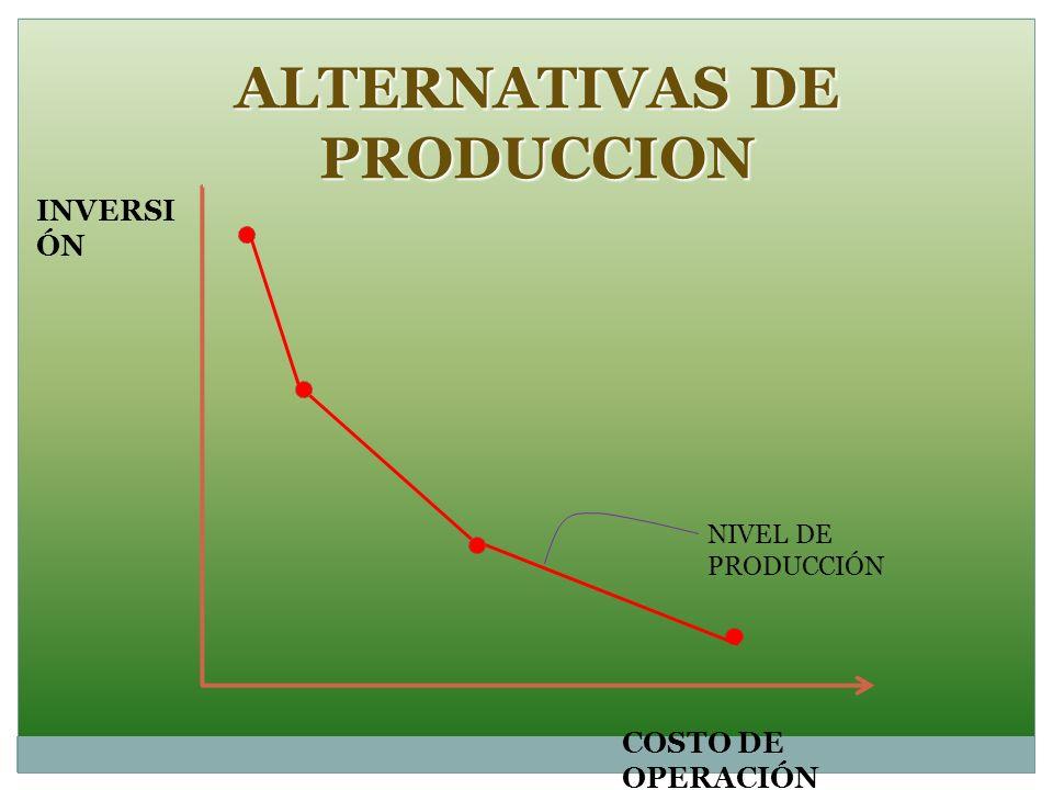 ALTERNATIVAS DE PRODUCCION INVERSI ÓN COSTO DE OPERACIÓN NIVEL DE PRODUCCIÓN
