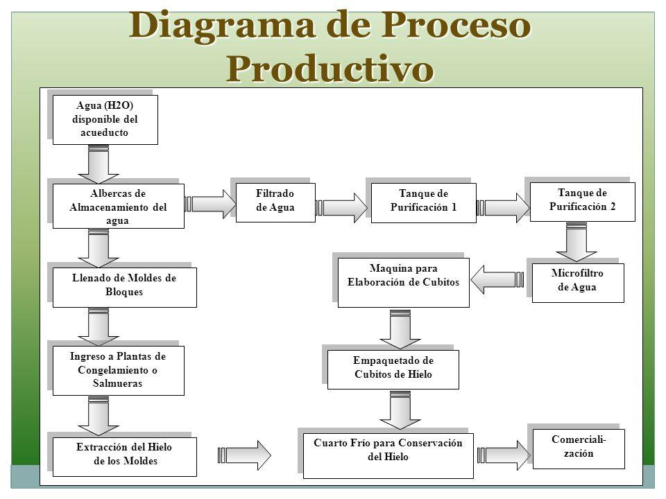 Diagrama de Proceso Productivo Filtrado de Agua Filtrado de Agua Tanque de Purificación 1 Tanque de Purificación 2 Microfiltro de Agua Microfiltro de