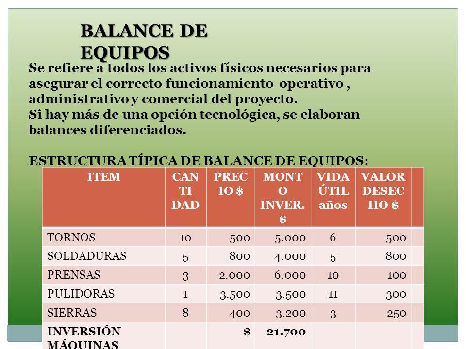 BALANCE DE EQUIPOS Se refiere a todos los activos físicos necesarios para asegurar el correcto funcionamiento operativo, administrativo y comercial de