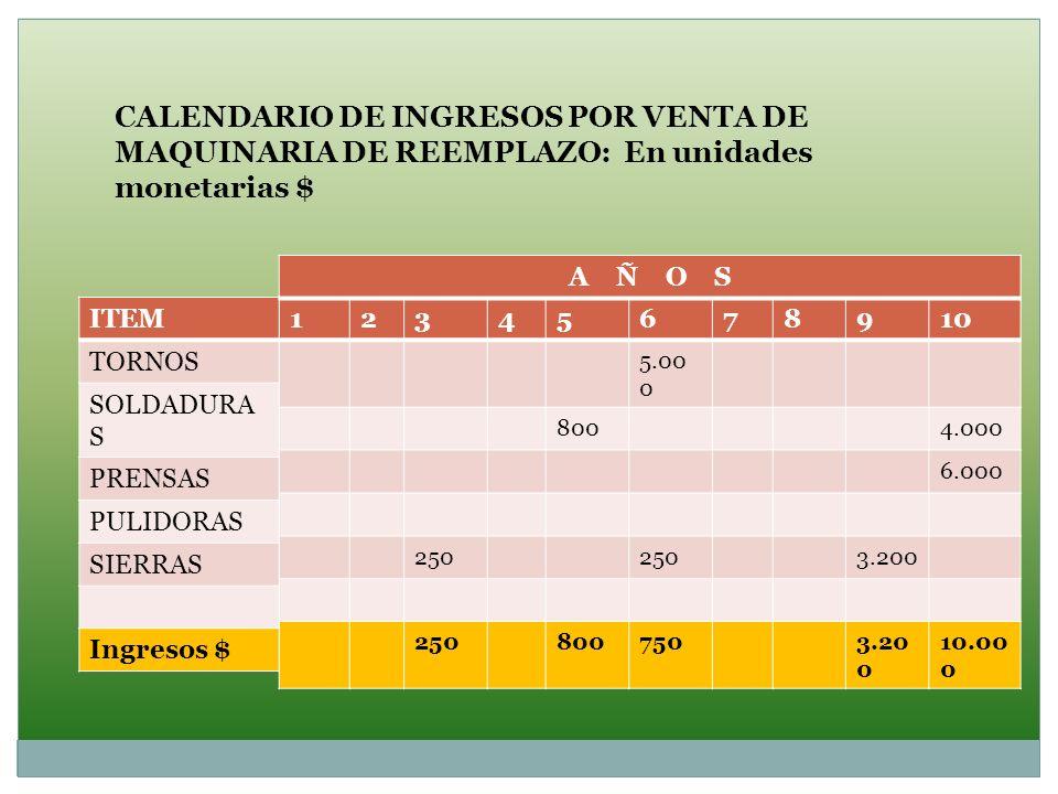 CALENDARIO DE INGRESOS POR VENTA DE MAQUINARIA DE REEMPLAZO: En unidades monetarias $ 12345678910 5.00 0 8004.000 6.000 250 3.200 2508007503.20 0 10.0