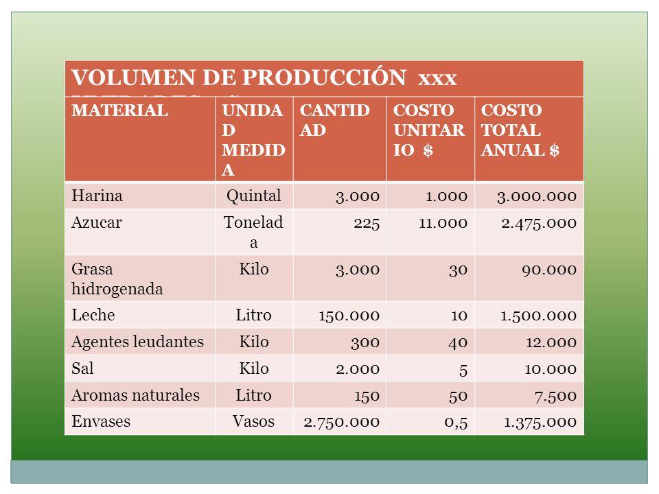 VOLUMEN DE PRODUCCIÓN xxx UNIDADES año MATERIALUNIDA D MEDID A CANTID AD COSTO UNITAR IO $ COSTO TOTAL ANUAL $ HarinaQuintal3.0001.0003.000.000 Azucar