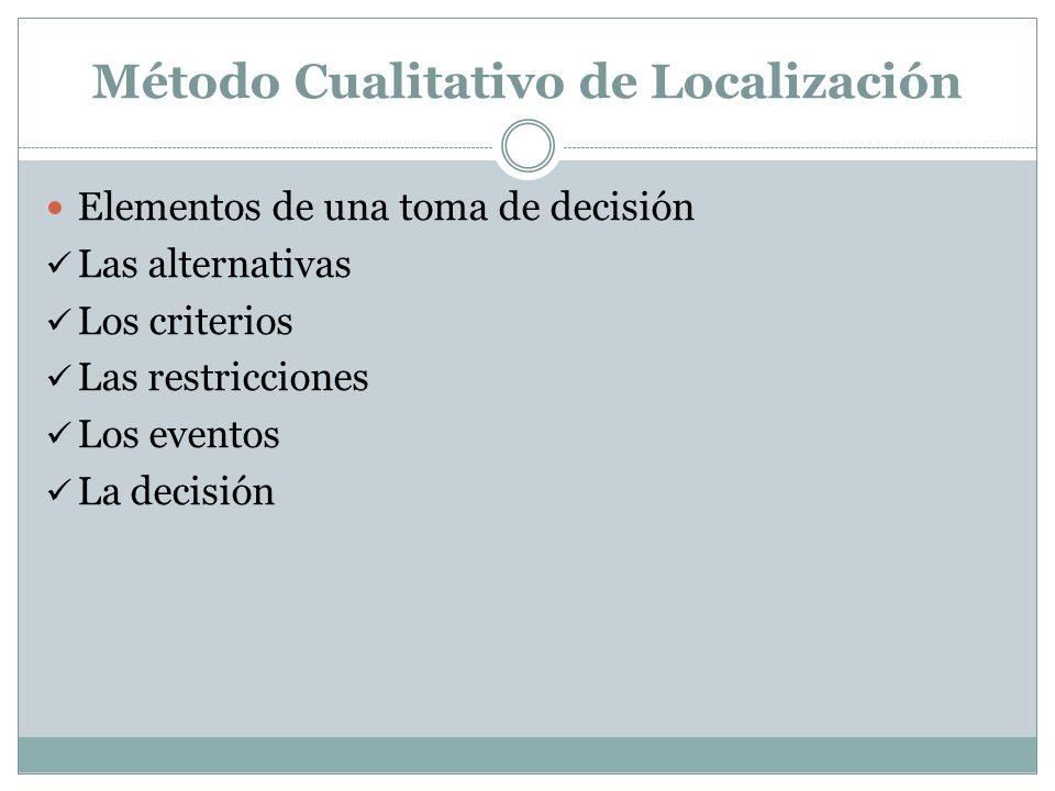 Método Cualitativo de Localización Elementos de una toma de decisión Las alternativas Los criterios Las restricciones Los eventos La decisión