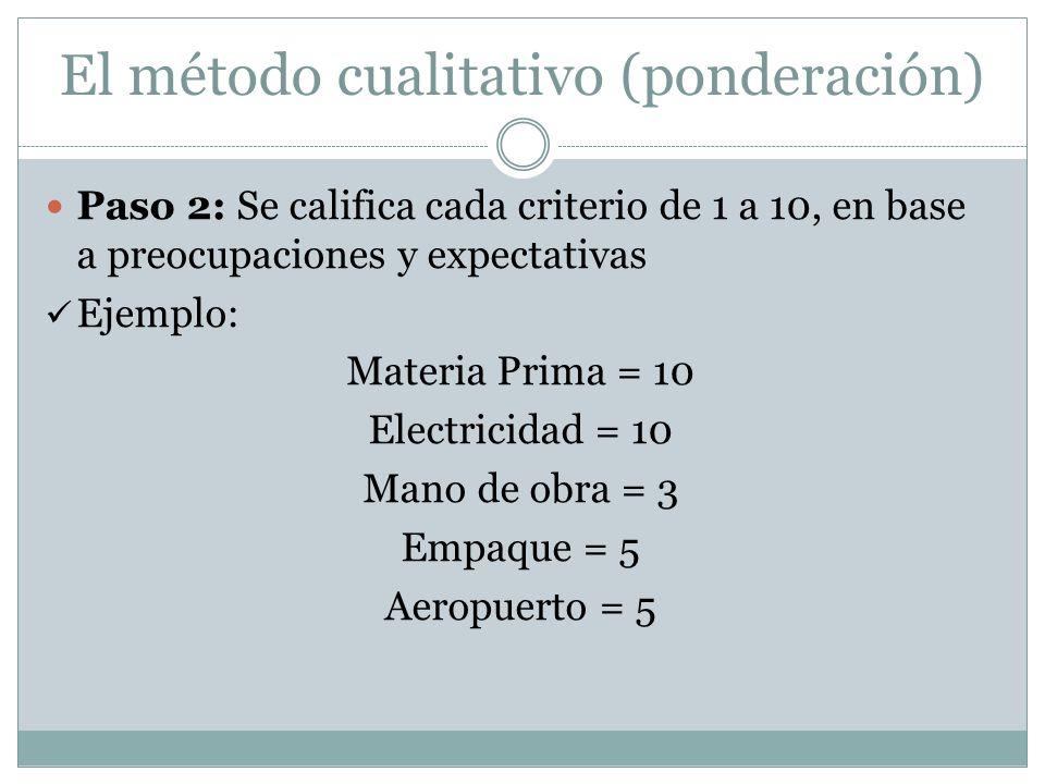 El método cualitativo (ponderación) Paso 2: Se califica cada criterio de 1 a 10, en base a preocupaciones y expectativas Ejemplo: Materia Prima = 10 E