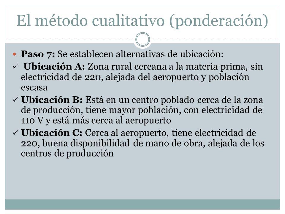 El método cualitativo (ponderación) Paso 7: Se establecen alternativas de ubicación: Ubicación A: Zona rural cercana a la materia prima, sin electrici