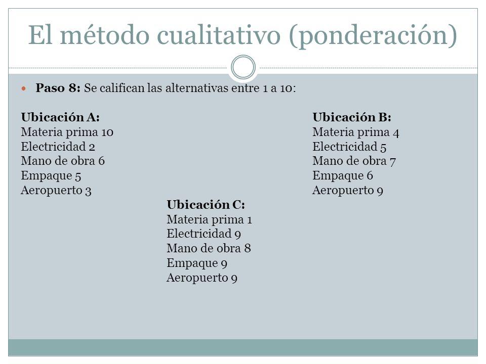 El método cualitativo (ponderación) Paso 8: Se califican las alternativas entre 1 a 10: Ubicación A:Ubicación B: Materia prima 10Materia prima 4 Elect